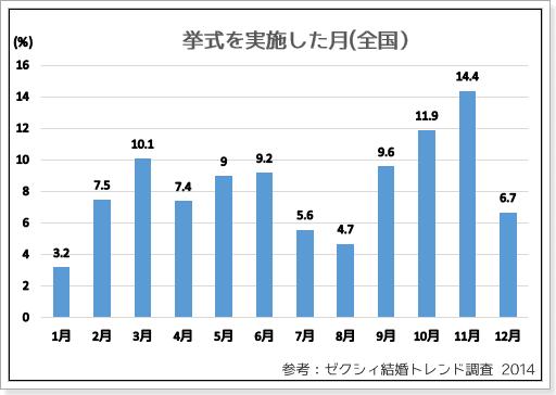 2014挙式数