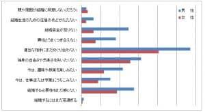 資料:国立社会保障・人口問題研究所「第13回出生動向基本調査」
