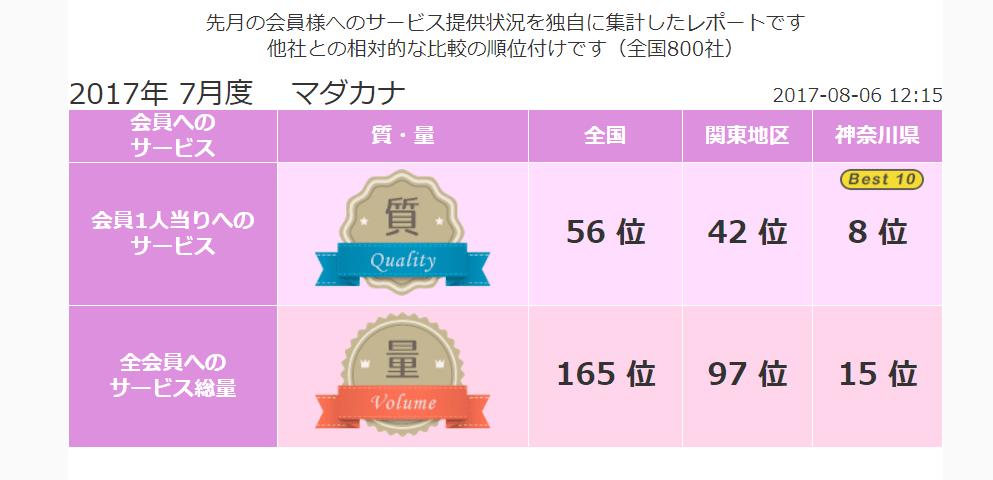 横浜 結婚相談所マダカナ《良縁ネット》2017年7月 顧客満足度全国でBest8!