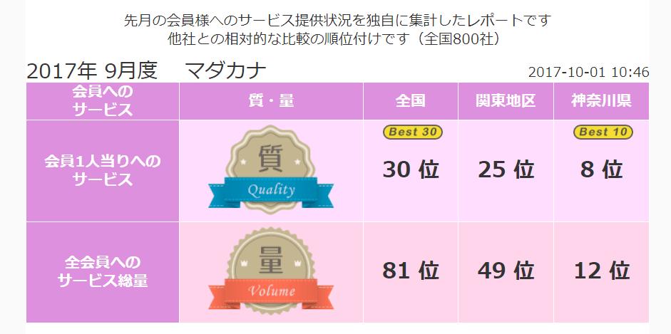 横浜 結婚相談所マダカナ《良縁ネット》2017年9月 顧客満足度全国でBest30!