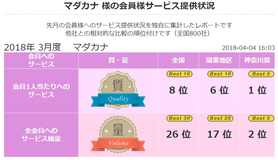 2018 年3月 顧客満足度第1位《良縁ネット》(神奈川県内)