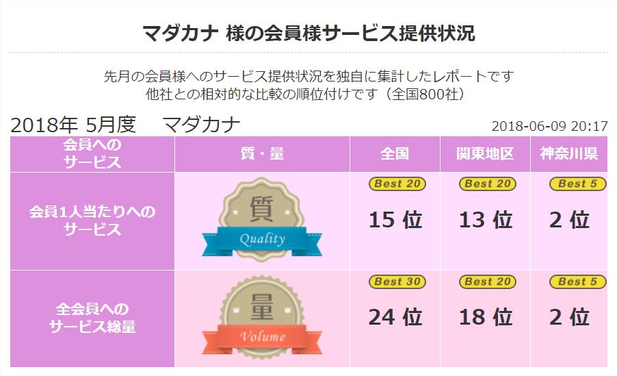 2018 年5月 顧客満足度第2位《良縁ネット》(神奈川県内)