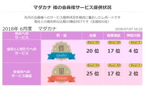 2018 年6月 顧客満足度第2位《良縁ネット》(神奈川県内)