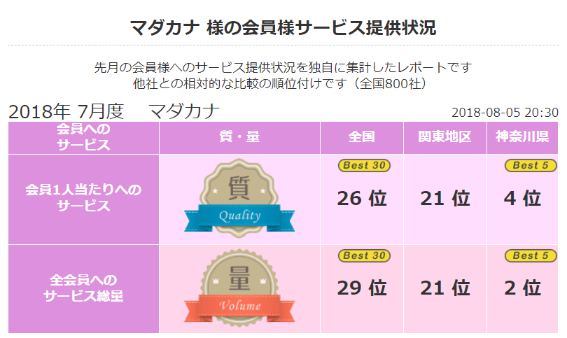 2018 年7月 顧客満足度第2位《良縁ネット》(神奈川県内)