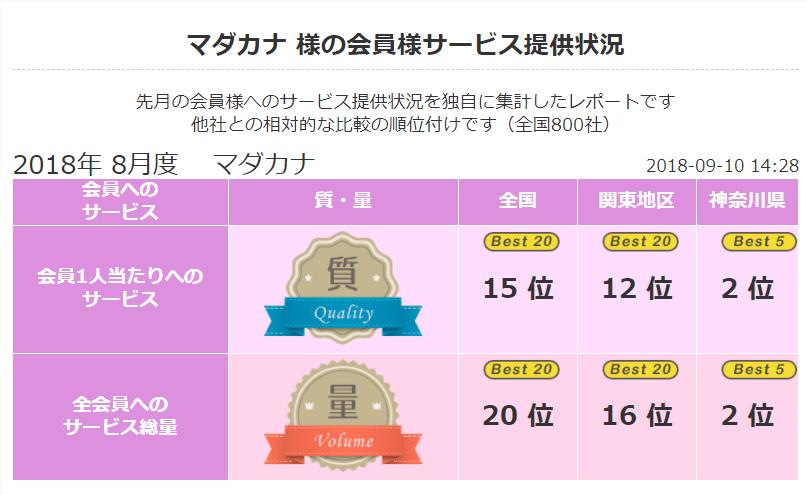 2018 年8月 顧客満足度第2位《良縁ネット》(神奈川県内)