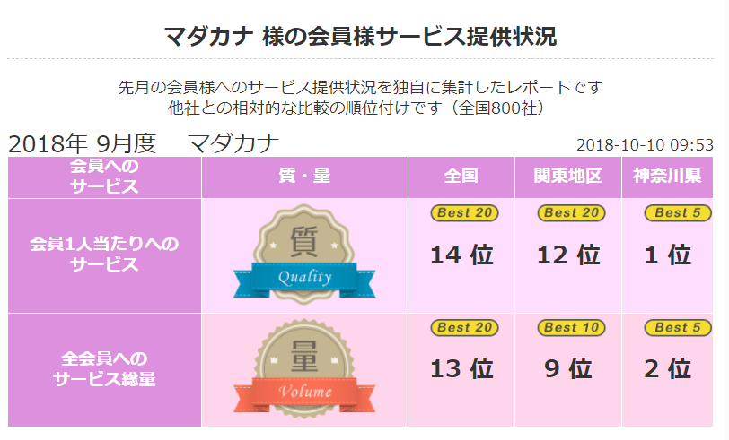 2018 年9月 顧客満足度第2位《良縁ネット》(神奈川県内)