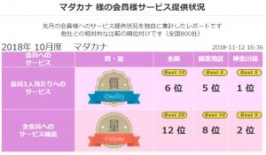2018 年10月 顧客満足度第1位《良縁ネット》(神奈川県内)
