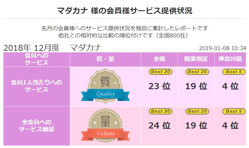 2018 年12月 顧客満足度第4位《良縁ネット》(神奈川県内)