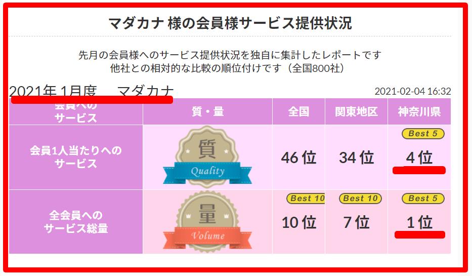 横浜 結婚相談所マダカナの実力!2021 年1月 顧客サービスNo.1《良縁ネット》
