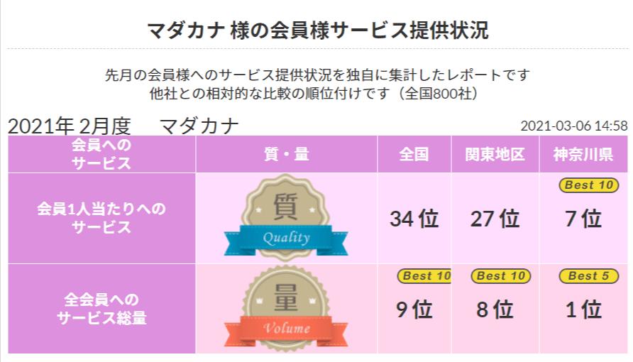 横浜 結婚相談所マダカナの真実!2021 年2月 顧客サービスNo.1《良縁ネット》